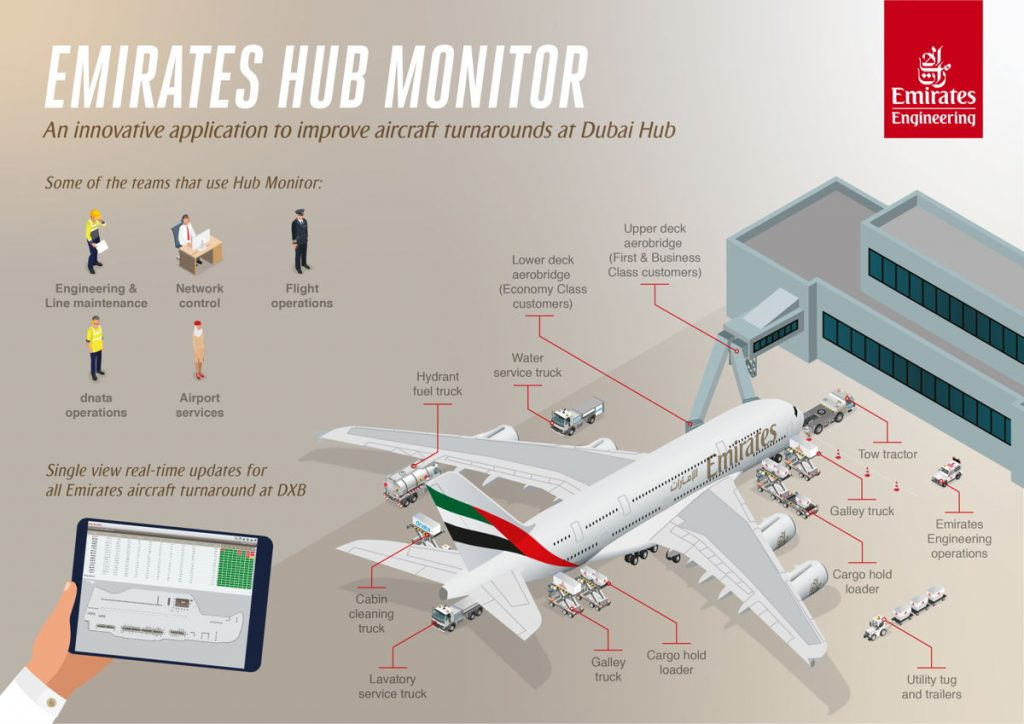 Emirates Hub Monitor